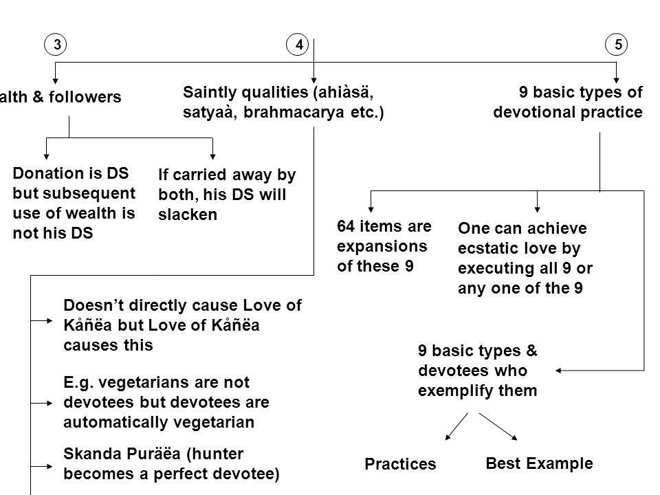 Wealth & followers 9 basic types of devotional practice Donation is DS but subsequent use of wealth is not his DS If carried away by both, his DS will slacken 35 Saintly qualities (ahiàsä, satyaà, brahmacarya etc.) Doesn't directly cause Love of Kåñëa but Love of Kåñëa causes this E.g.