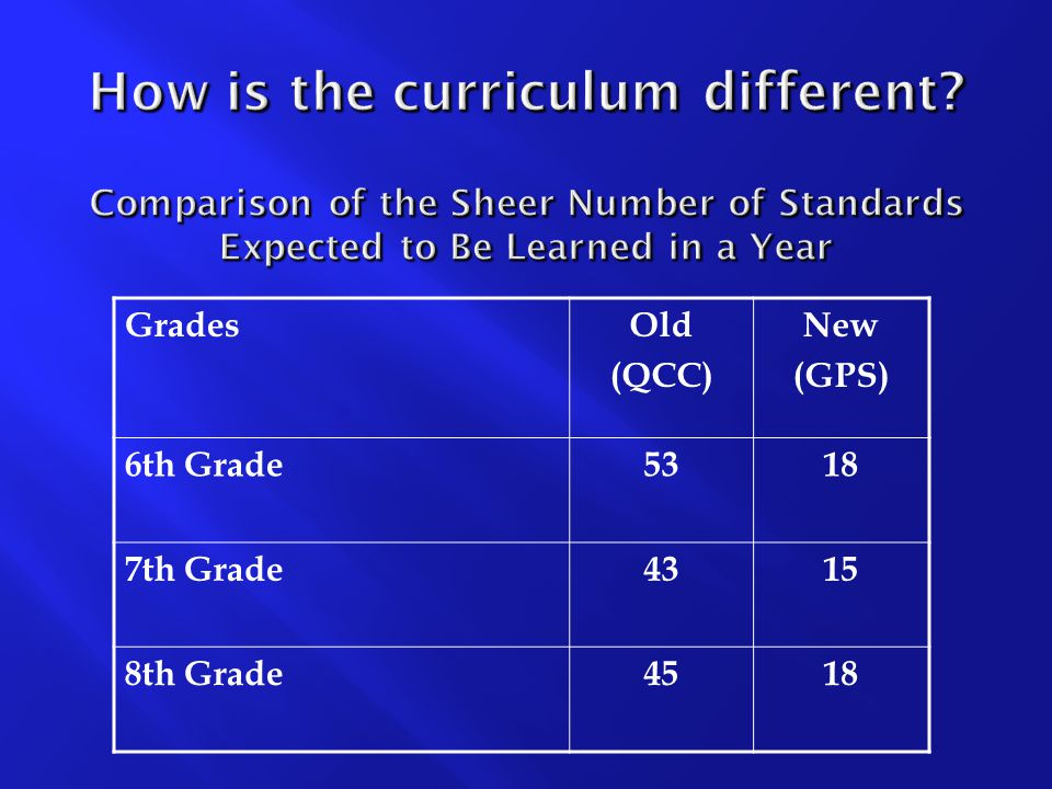 How is the curriculum different.