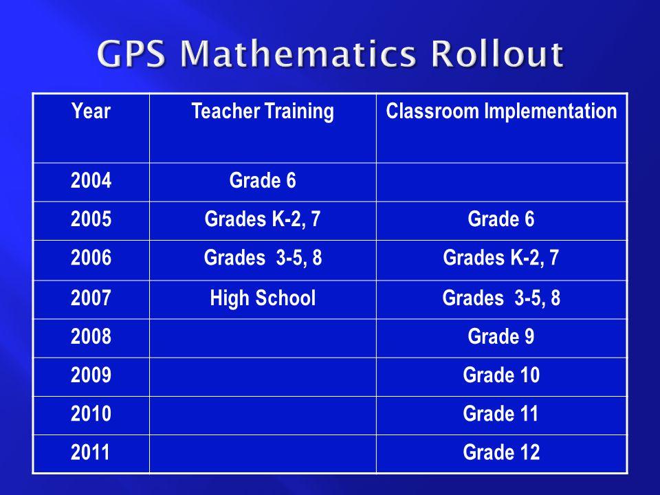 YearTeacher TrainingClassroom Implementation 2004Grade 6 2005Grades K-2, 7Grade 6 2006Grades 3-5, 8Grades K-2, 7 2007High SchoolGrades 3-5, 8 2008Grade 9 2009Grade 10 2010Grade 11 2011Grade 12