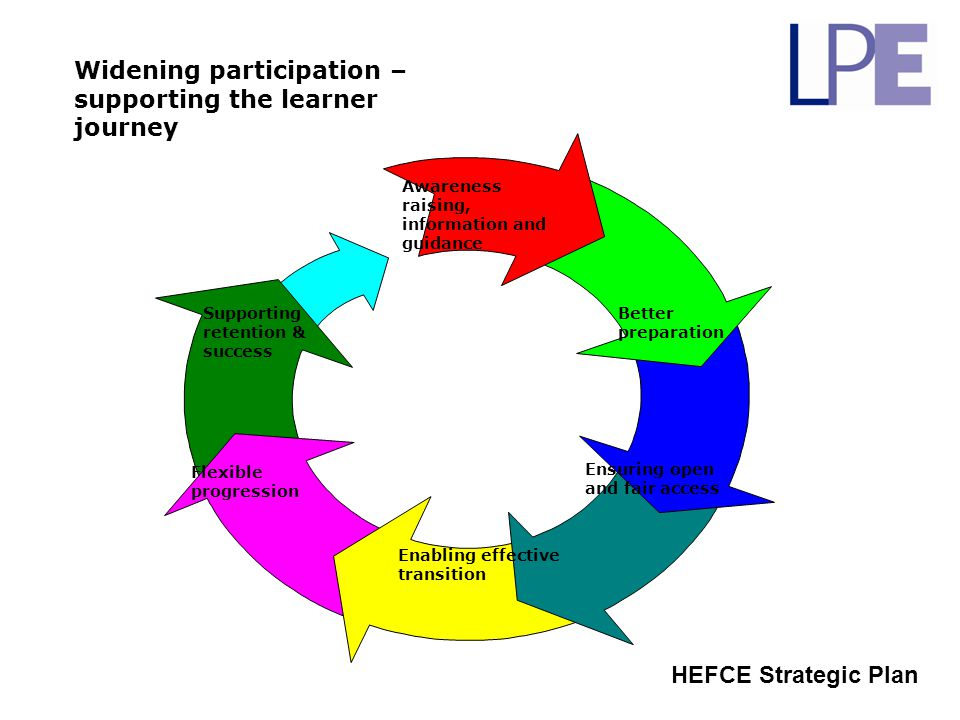 Widening participation – supporting the learner journey HEFCE Strategic Plan Awareness raising, information and guidance Better preparation Ensuring o