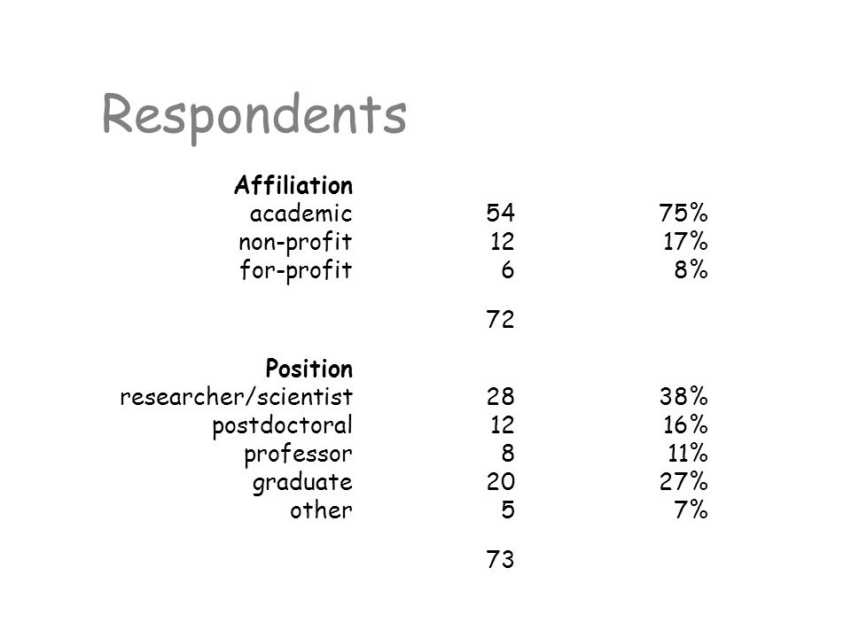 Respondents Affiliation academic5475% non-profit1217% for-profit68% 72 Position researcher/scientist2838% postdoctoral1216% professor811% graduate2027% other57% 73