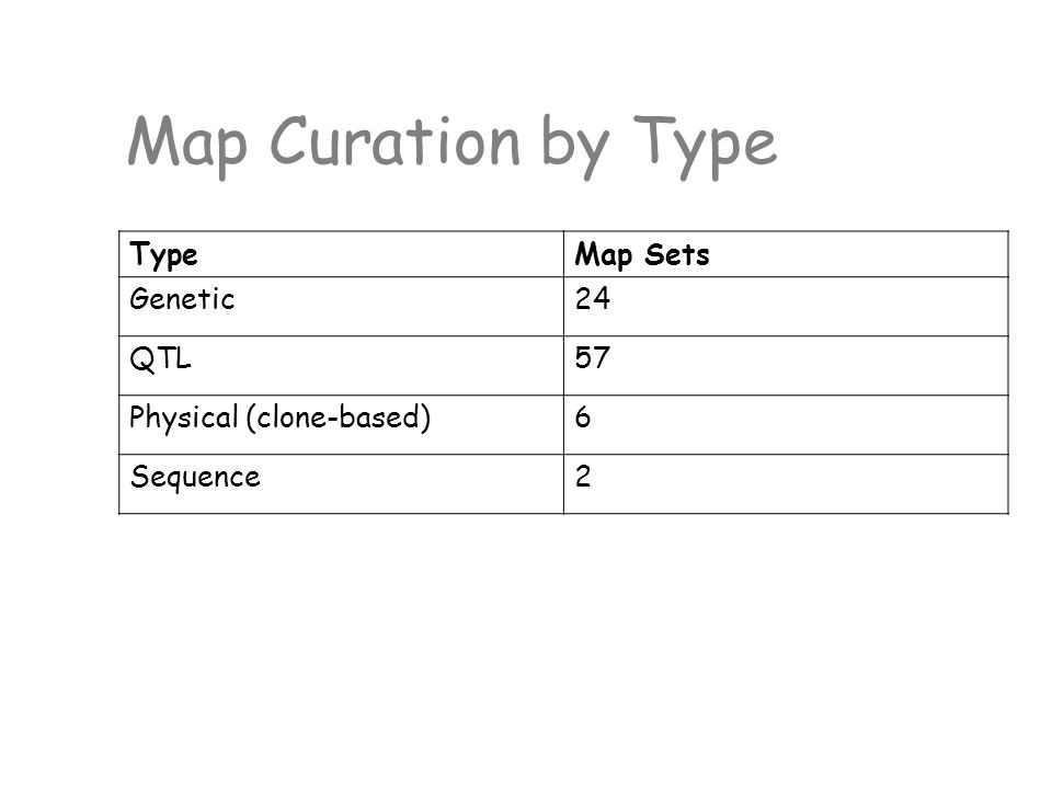 Map Curation by Type TypeMap Sets Genetic24 QTL57 Physical (clone-based)6 Sequence2