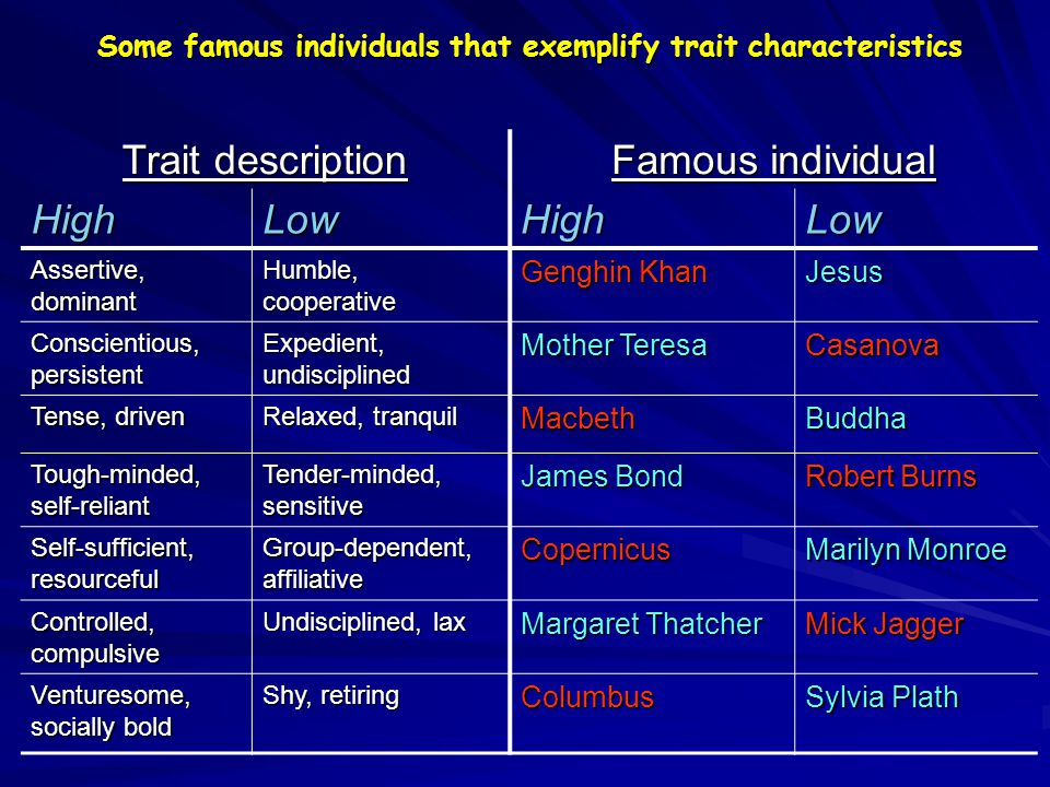 Some famous individuals that exemplify trait characteristics Trait description Famous individual HighLowHighLow Assertive, dominant Humble, cooperative Genghin Khan Jesus Conscientious, persistent Expedient, undisciplined Mother Teresa Casanova Tense, driven Relaxed, tranquil MacbethBuddha Tough-minded, self-reliant Tender-minded, sensitive James Bond Robert Burns Self-sufficient, resourceful Group-dependent, affiliative Copernicus Marilyn Monroe Controlled, compulsive Undisciplined, lax Margaret Thatcher Mick Jagger Venturesome, socially bold Shy, retiring Columbus Sylvia Plath