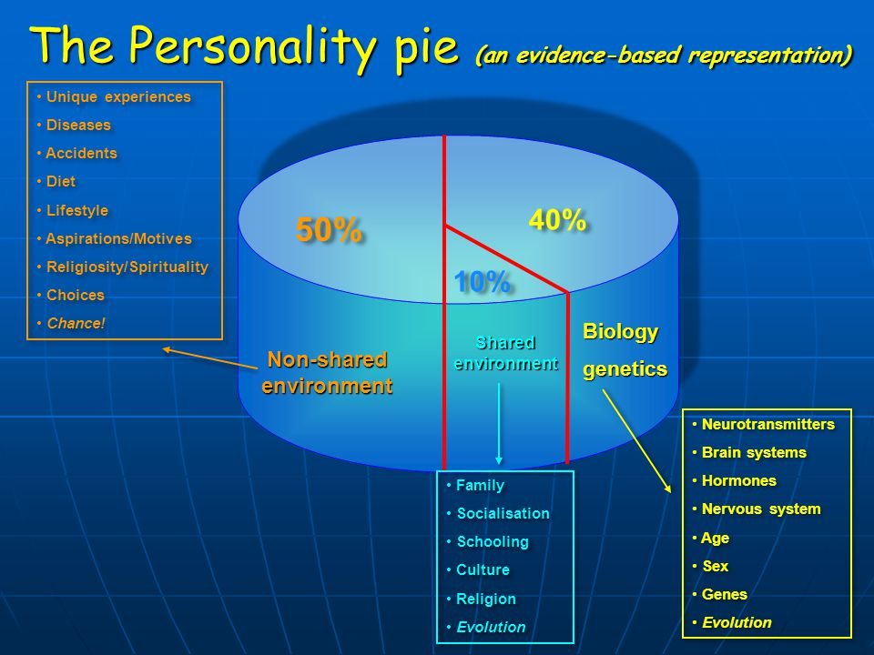The Personality pie (an evidence-based representation) Non-shared environment Shared environment 50% 10% 40% Biologygenetics Unique experiences Diseas