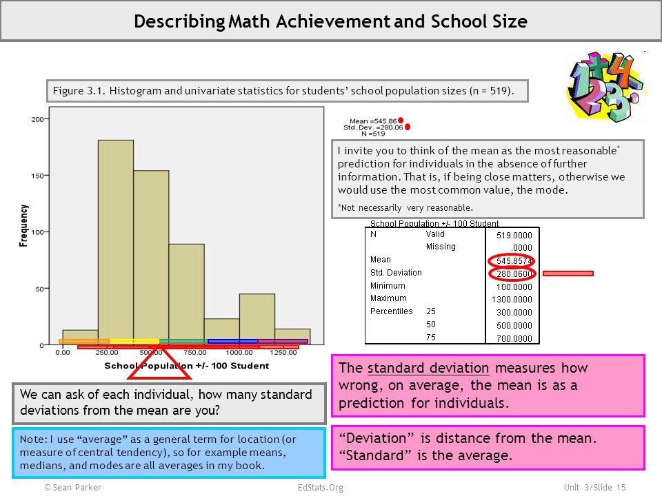 Unit 3/Slide 15 Describing Math Achievement and School Size © Sean Parker EdStats.Org Figure 3.1.