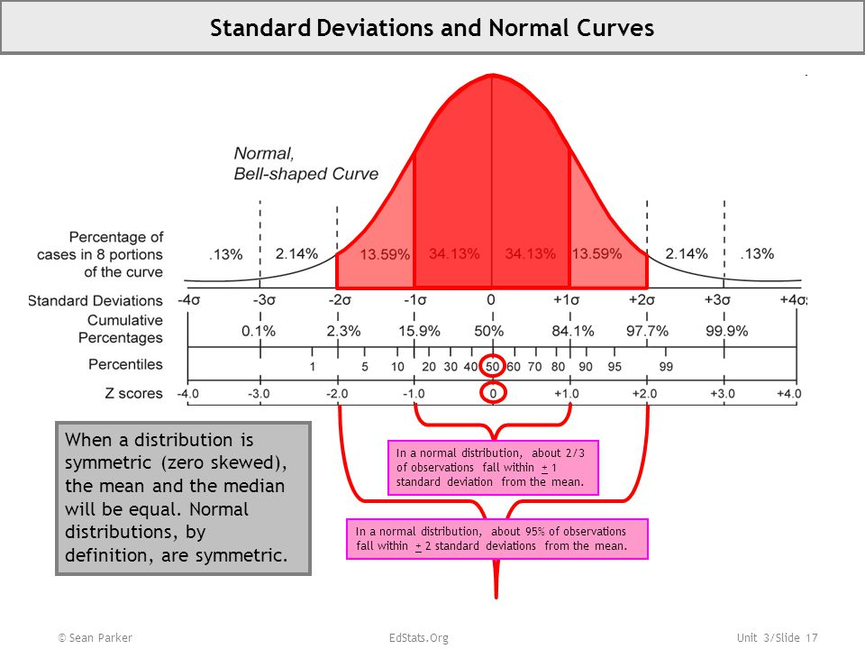 Unit 3/Slide 17 Standard Deviations and Normal Curves In a normal distribution, about 2/3 of observations fall within + 1 standard deviation from the mean.