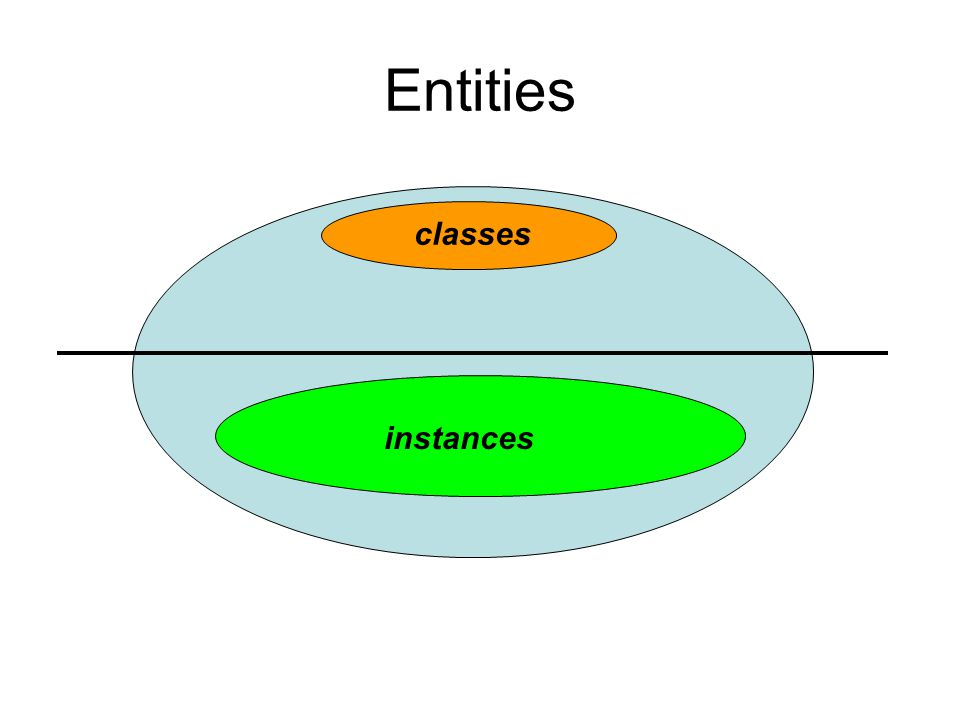 Entities classes instances