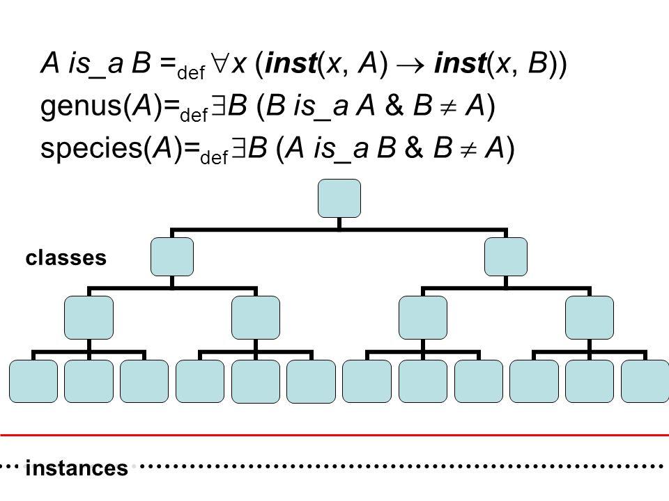 A is_a B = def  x (inst(x, A)  inst(x, B)) genus(A)= def  B (B is_a A & B  A) species(A)= def  B (A is_a B & B  A) classes instances