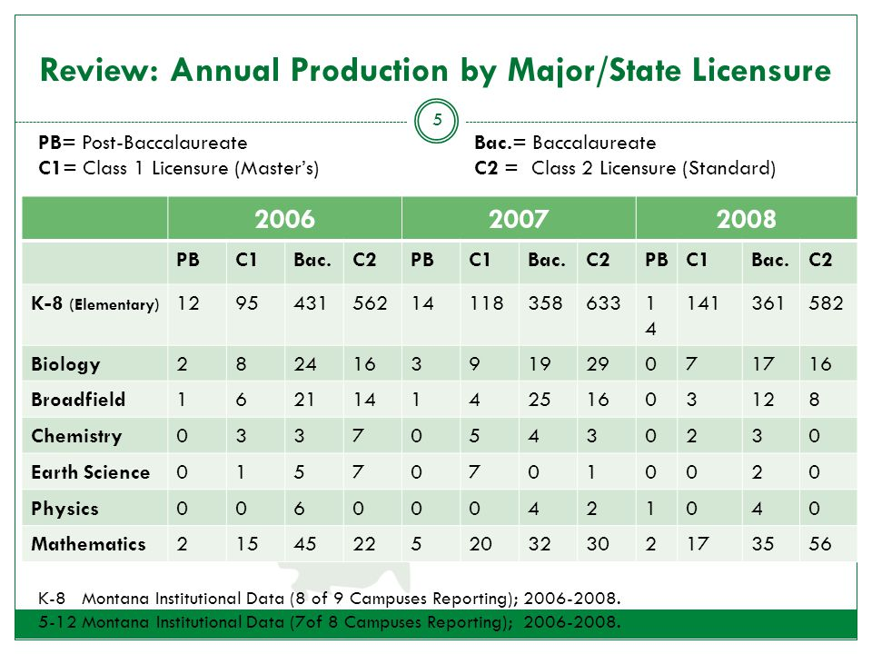 Review: Annual Production by Major/State Licensure 200620072008 PBC1Bac.C2PBC1Bac.C2PBC1Bac.C2 K-8 (Elementary) 1295431562141183586331414 141361582 Biology282416391929071716 Broadfield16211414251603128 Chemistry033705430230 Earth Science015707010020 Physics006000421040 Mathematics215452252032302173556 PB= Post-BaccalaureateBac.= Baccalaureate C1= Class 1 Licensure (Master's)C2 = Class 2 Licensure (Standard) 5 K-8 Montana Institutional Data (8 of 9 Campuses Reporting); 2006-2008.