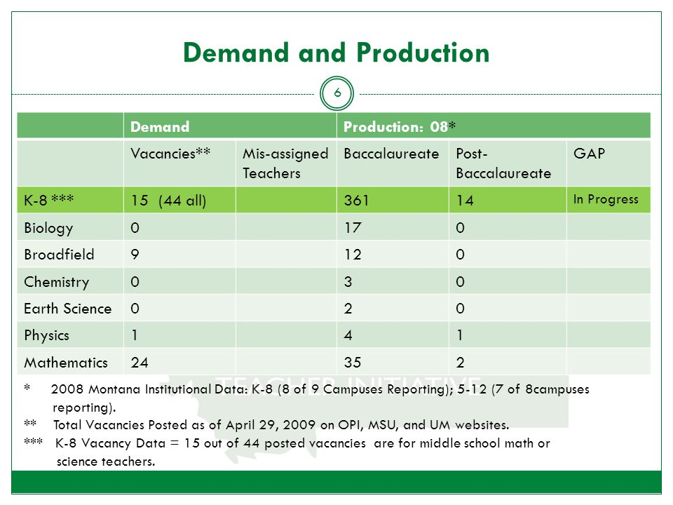 Demand and Production DemandProduction: 08* Vacancies**Mis-assigned Teachers BaccalaureatePost- Baccalaureate GAP K-8 ***15 (44 all)36114 In Progress Biology0170 Broadfield9120 Chemistry030 Earth Science020 Physics141 Mathematics24352 6 * 2008 Montana Institutional Data: K-8 (8 of 9 Campuses Reporting); 5-12 (7 of 8campuses reporting).