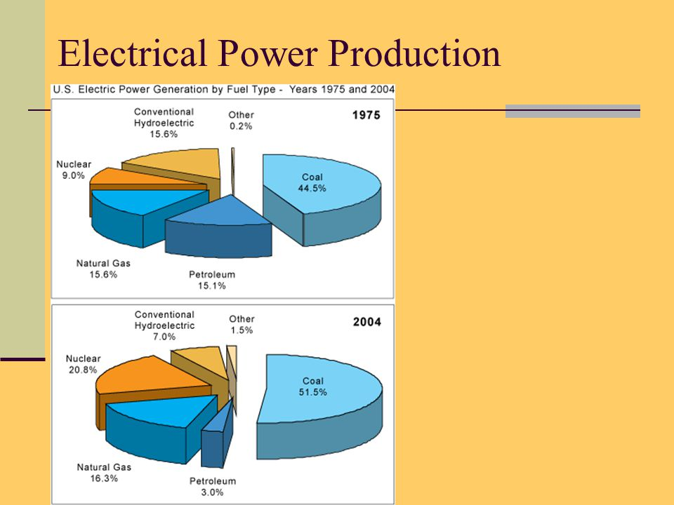 ENERGY HISTORY AND USE What technologies impacted the types of energy used.