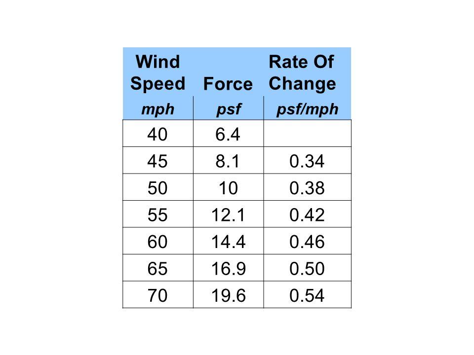 Wind SpeedForce Rate Of Change mphpsfpsf/mph 406.4 458.10.34 50100.38 5512.10.42 6014.40.46 6516.90.50 7019.60.54