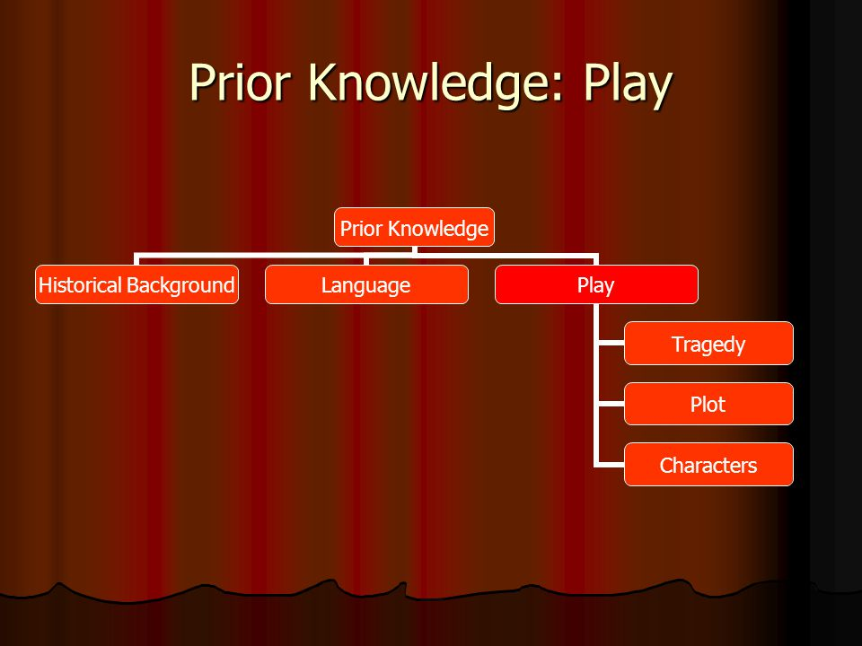 Prior Knowledge: Play Prior Knowledge Historical Background LanguagePlay Tragedy Plot Characters