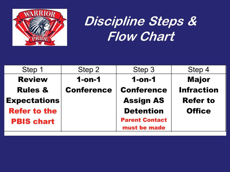 Discipline Steps & Flow Chart