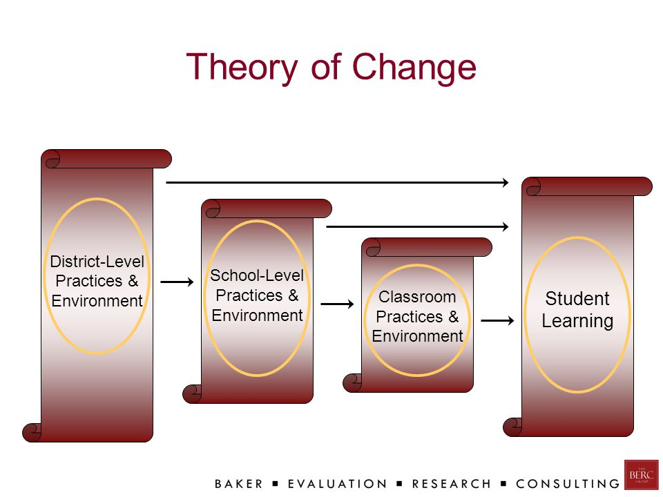 Theory of Change School-Level Practices & Environment District-Level Practices & Environment Classroom Practices & Environment Student Learning