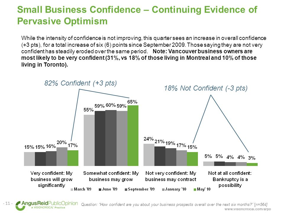 Small Business Confidence – Continuing Evidence of Pervasive Optimism While the intensity of confidence is not improving, this quarter sees an increase in overall confidence (+3 pts), for a total increase of six (6) points since September 2009.
