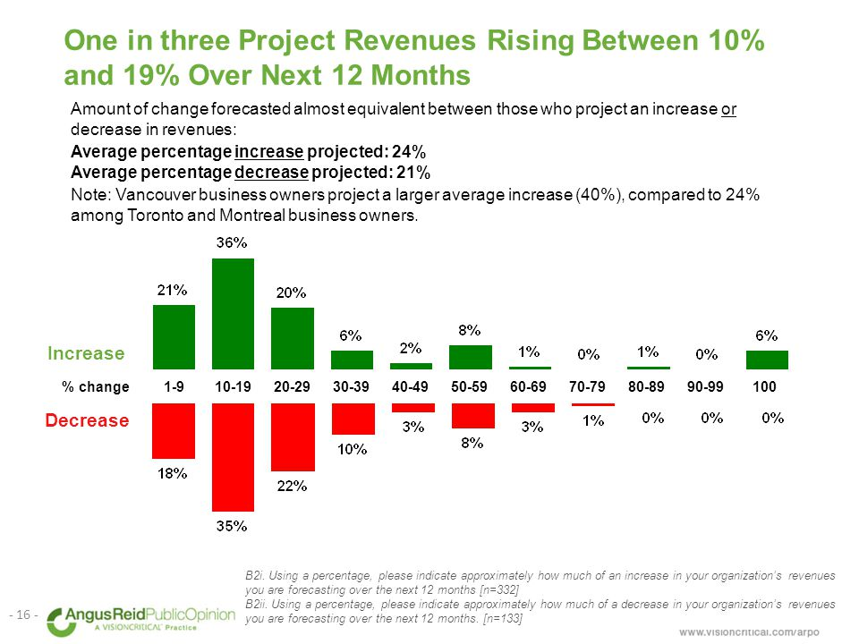 One in three Project Revenues Rising Between 10% and 19% Over Next 12 Months B2i.