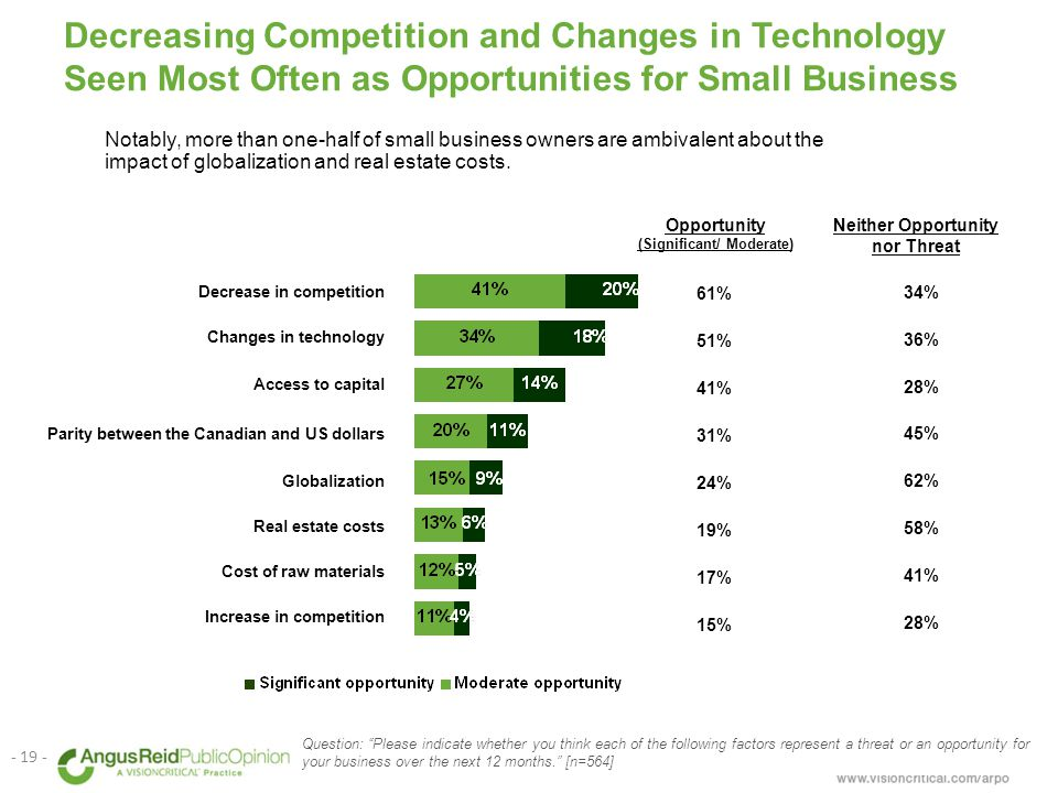 Decreasing Competition and Changes in Technology Seen Most Often as Opportunities for Small Business Question: Please indicate whether you think each of the following factors represent a threat or an opportunity for your business over the next 12 months. [n=564] - 19 - Notably, more than one-half of small business owners are ambivalent about the impact of globalization and real estate costs.