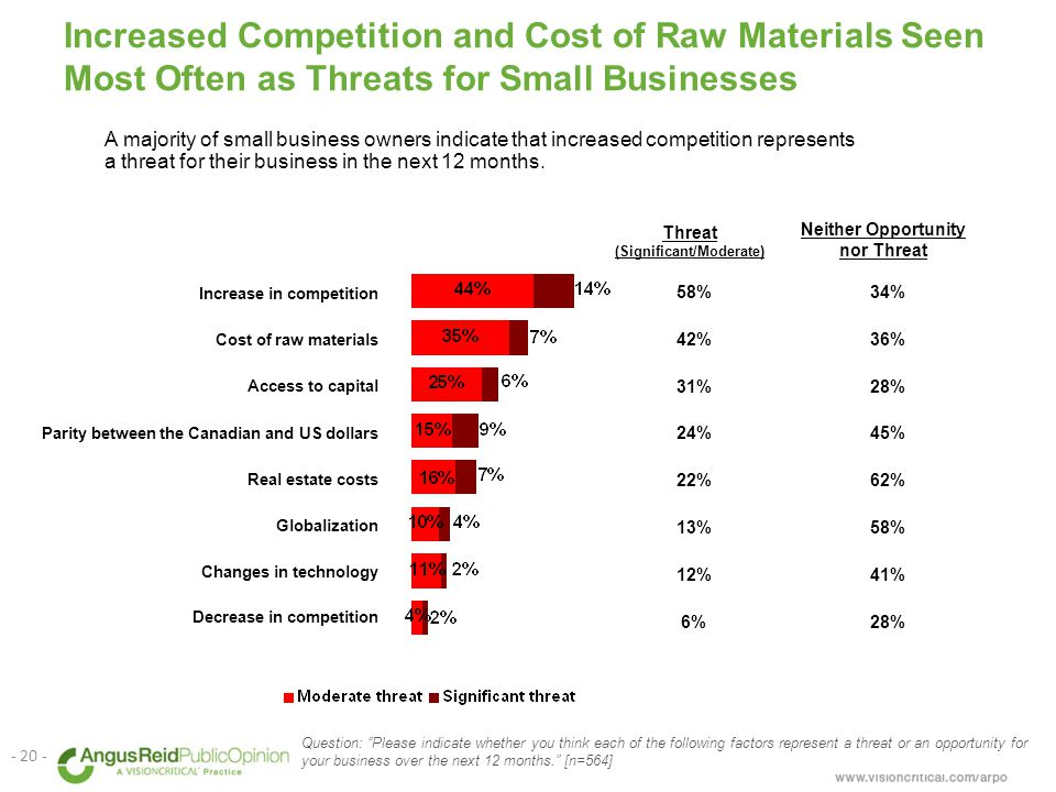 Increased Competition and Cost of Raw Materials Seen Most Often as Threats for Small Businesses Question: Please indicate whether you think each of the following factors represent a threat or an opportunity for your business over the next 12 months. [n=564] - 20 - A majority of small business owners indicate that increased competition represents a threat for their business in the next 12 months.