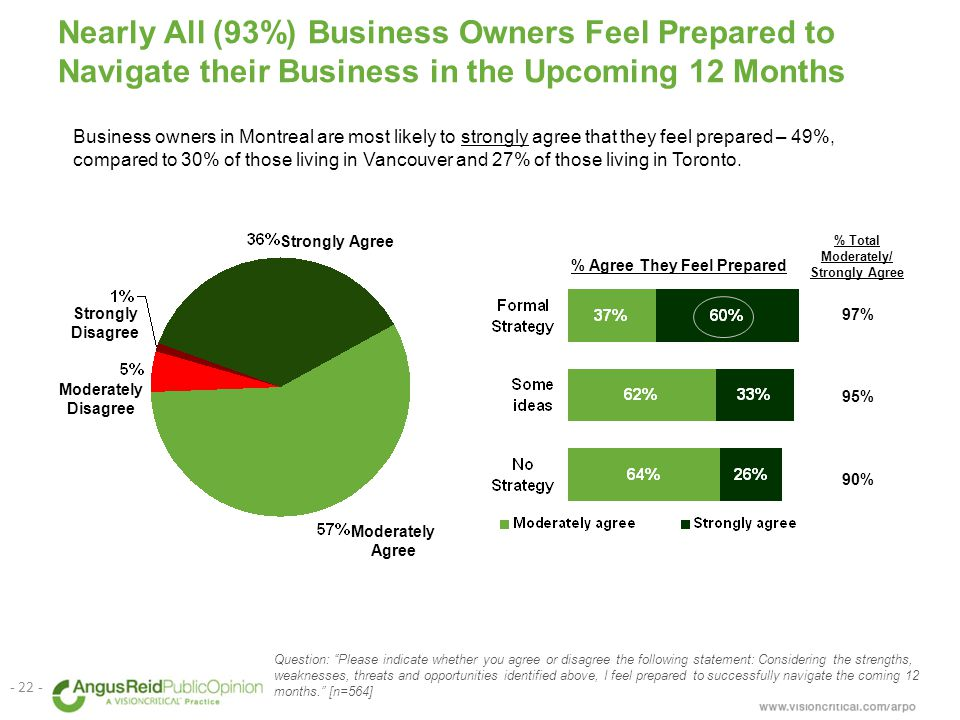Nearly All (93%) Business Owners Feel Prepared to Navigate their Business in the Upcoming 12 Months Business owners in Montreal are most likely to strongly agree that they feel prepared – 49%, compared to 30% of those living in Vancouver and 27% of those living in Toronto.