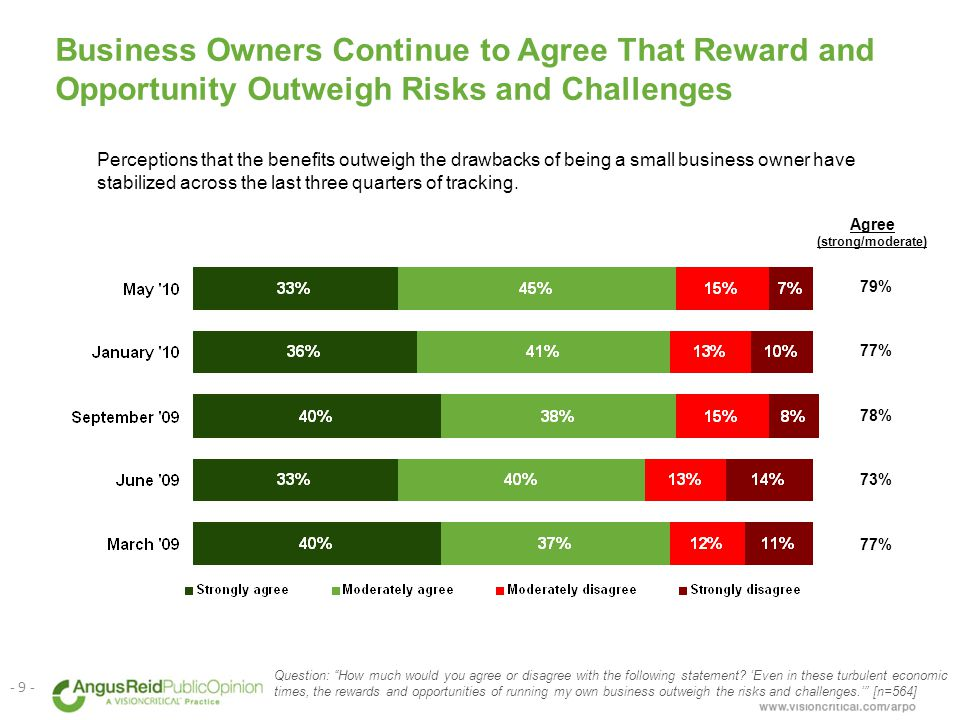 Perceptions that the benefits outweigh the drawbacks of being a small business owner have stabilized across the last three quarters of tracking.