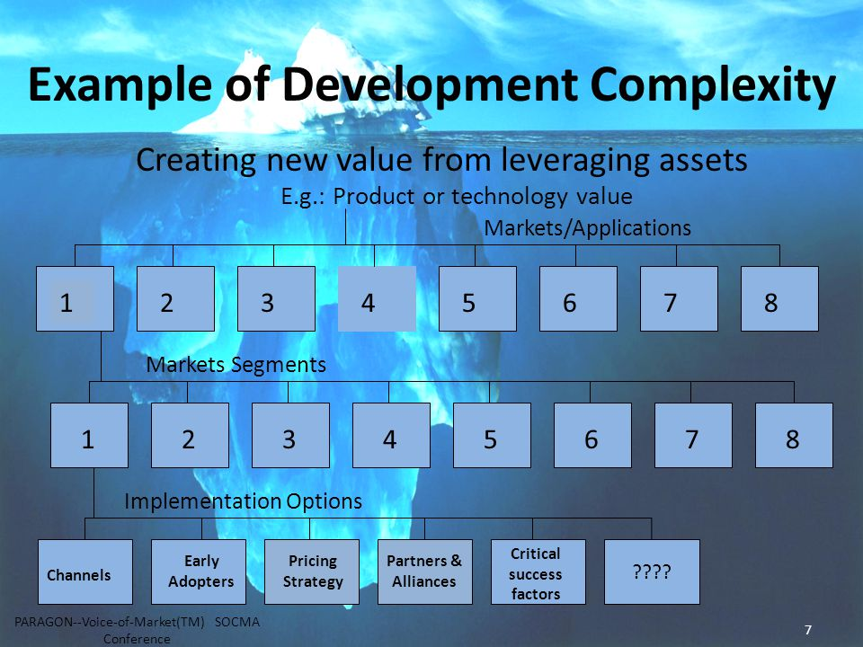 7 Example of Development Complexity Creating new value from leveraging assets E.g.: Product or technology value Markets/Applications Markets Segments Implementation Options 12345678 12345678 .