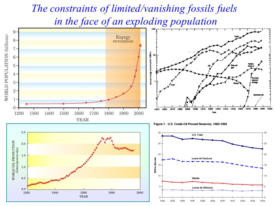 The constraints of limited/vanishing fossils fuels in the face of an exploding population