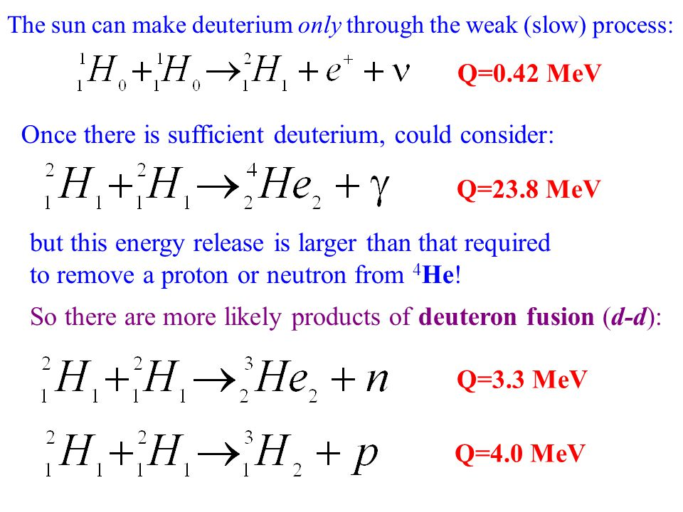 Q=23.8 MeV but this energy release is larger than that required to remove a proton or neutron from 4 He! Q=0.42 MeV The sun can make deuterium only th