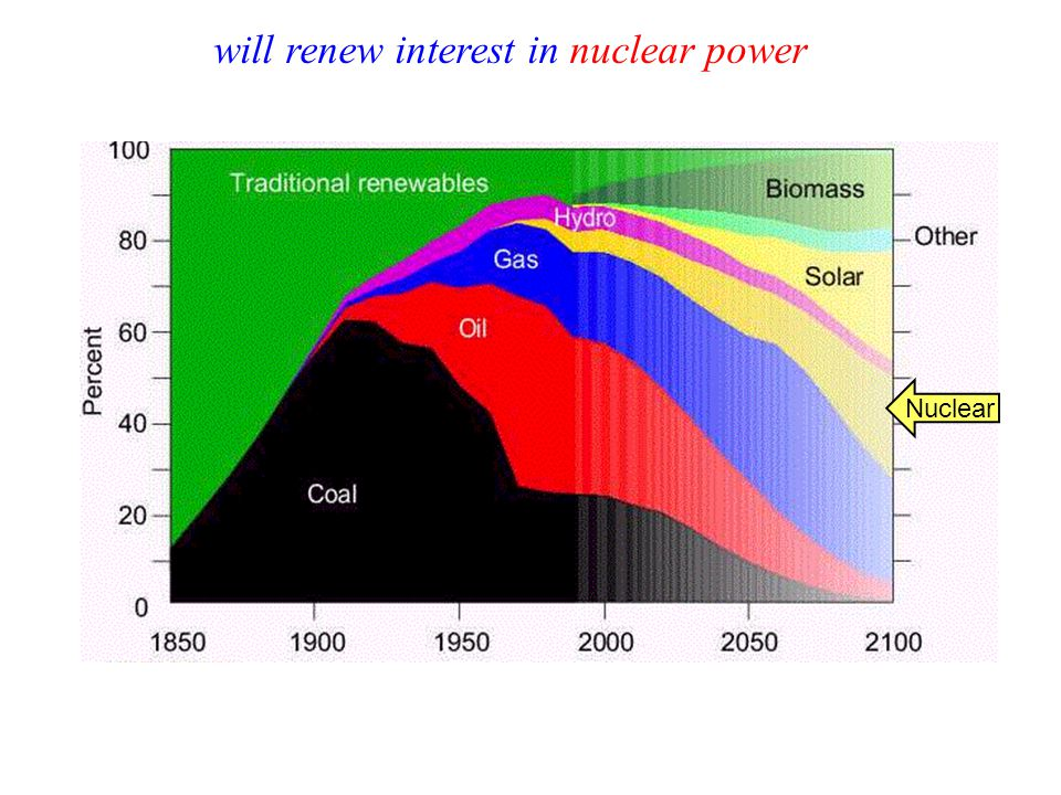 Nuclear will renew interest in nuclear power