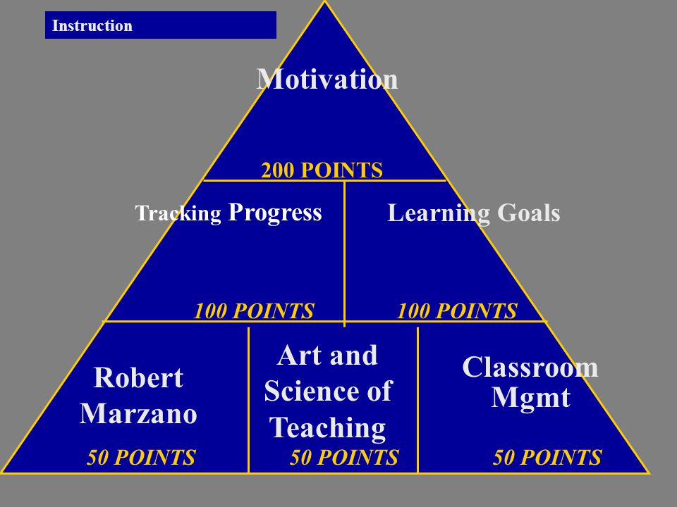 Robert Marzano Art and Science of Teaching Motivation Classroom Mgmt Learning Goals 50 POINTS50 POINTS50 POINTS 100 POINTS 200 POINTS Instruction Tracking Progress