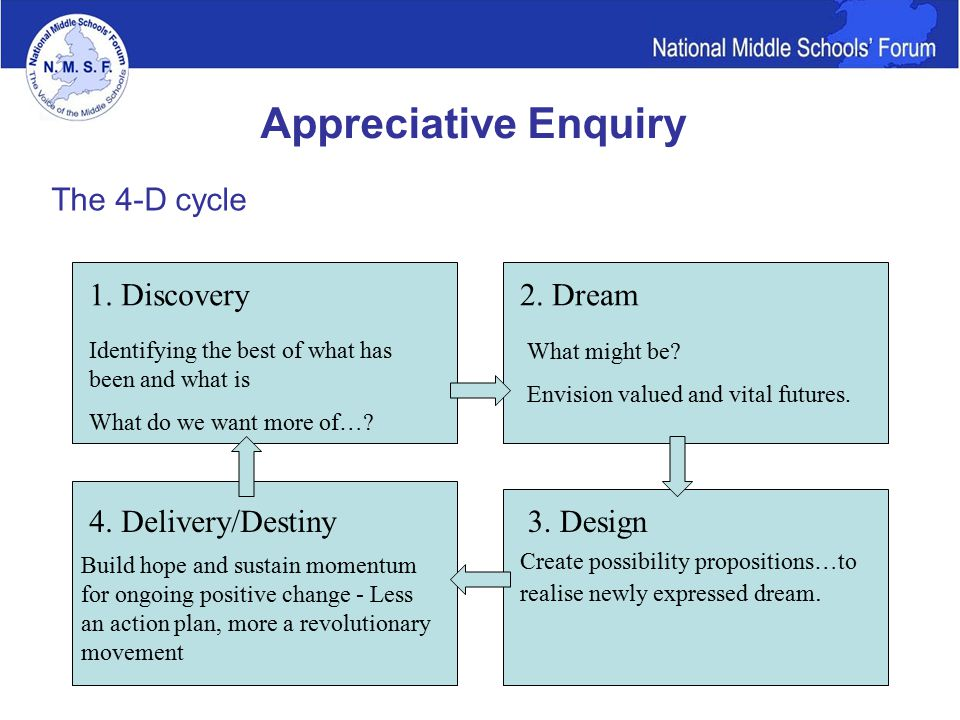 Appreciative Enquiry The 4-D cycle 1. Discovery2.
