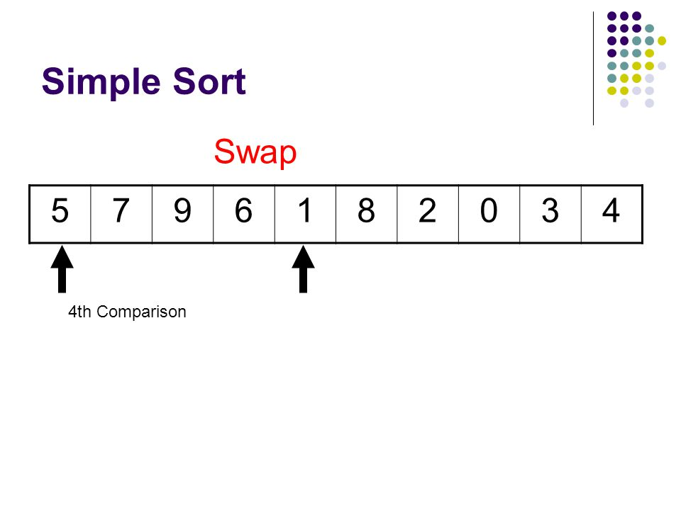 Simple Sort 5796182034 3rd Comparison