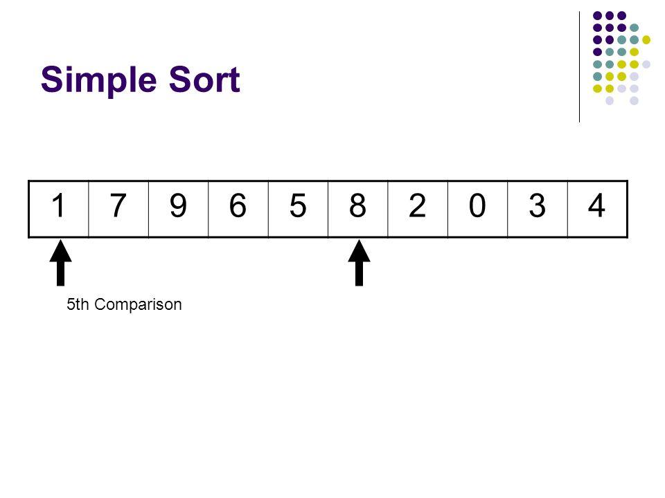 Simple Sort 5796182034 4th Comparison Swap