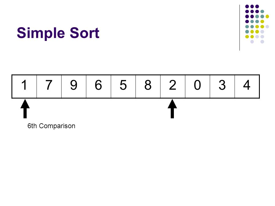Simple Sort 1796582034 5th Comparison