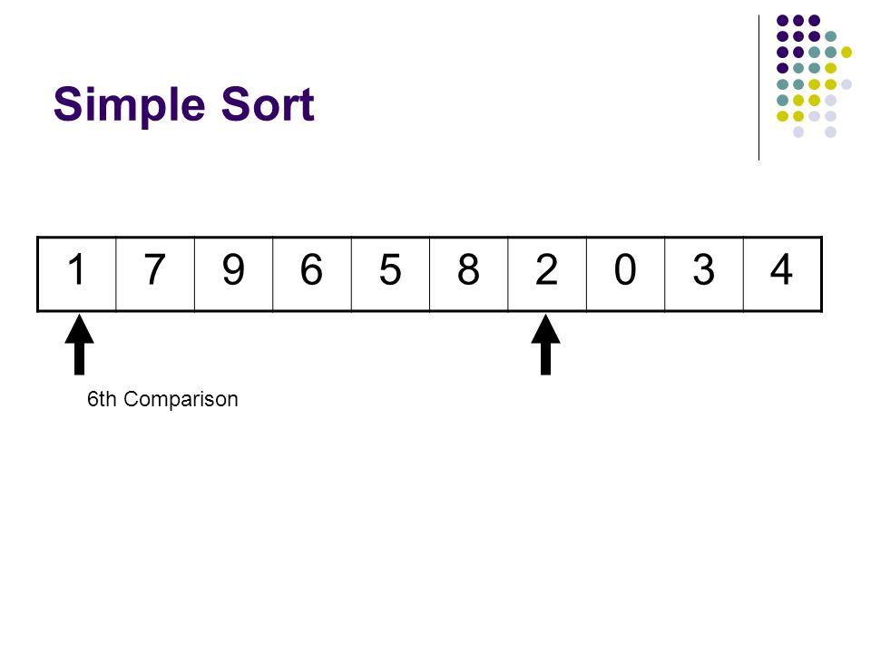 Simple Sort 1796582034 5th Comparison