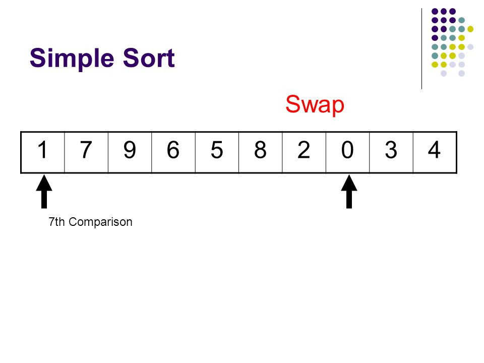 Simple Sort 1796582034 6th Comparison