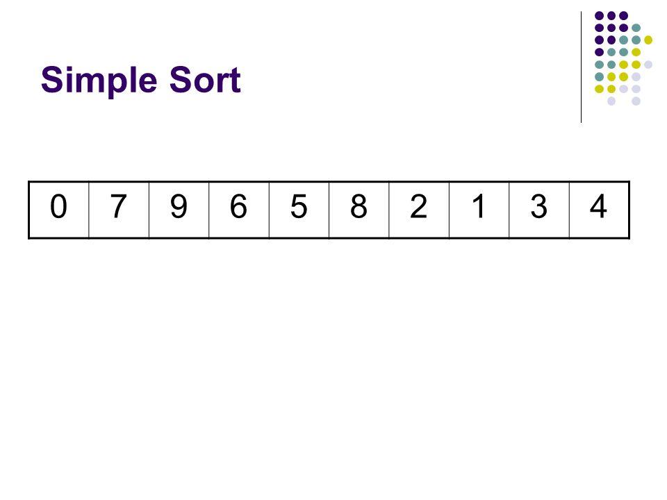 Simple Sort 1796582034 7th Comparison Swap