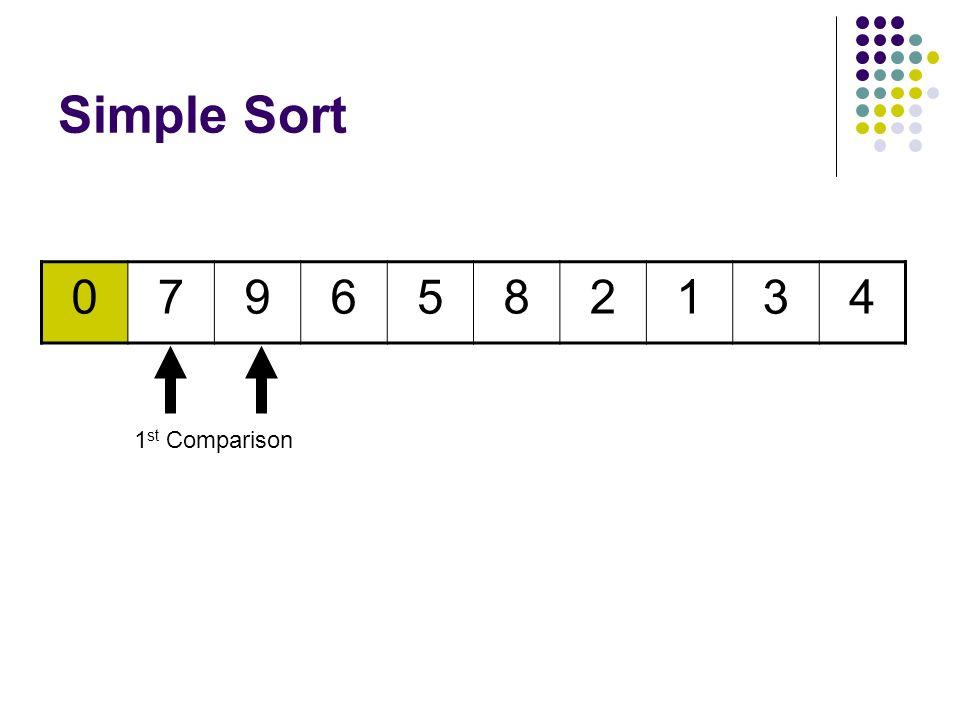Simple Sort 0796582134 9th Comparison