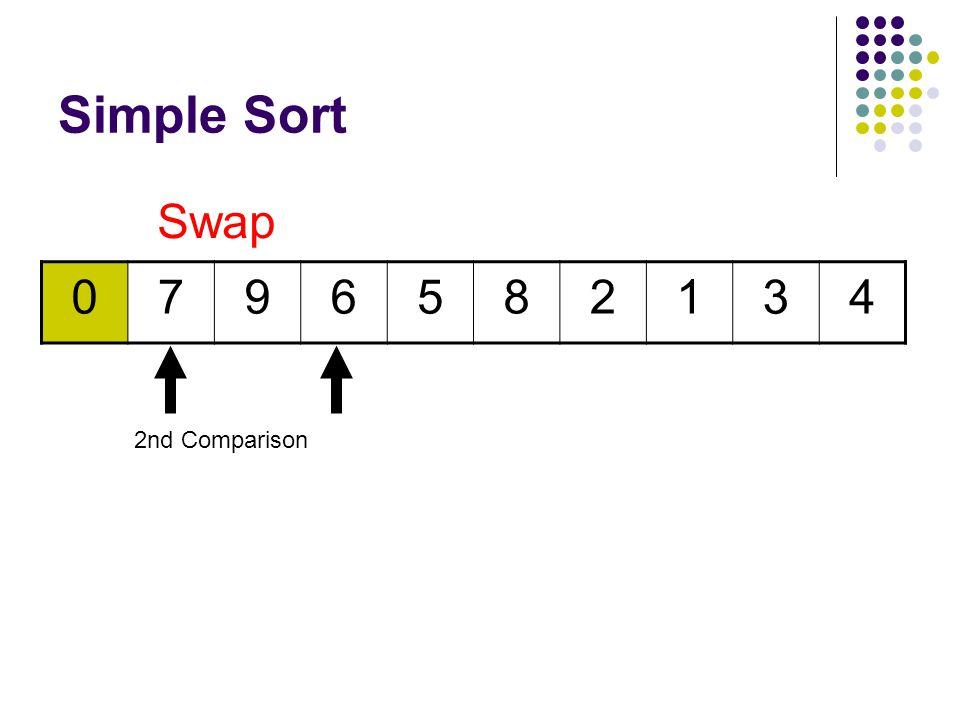 Simple Sort 0796582134 1 st Comparison