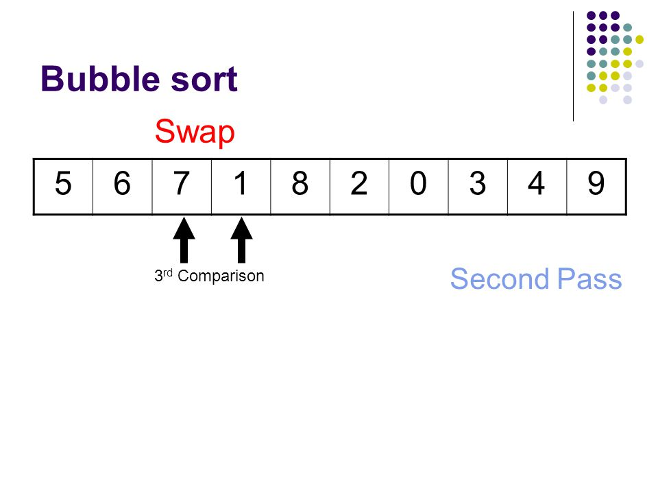 Bubble sort 5671820349 Second Pass