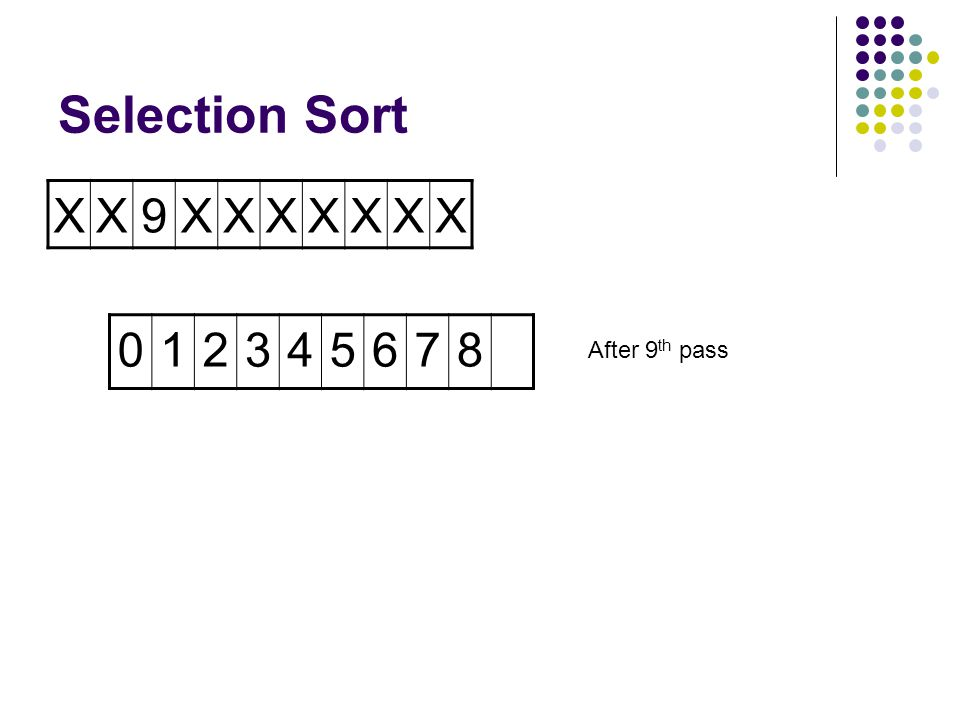 Selection Sort XX9XX8XXXX 01234567 After 8 th pass