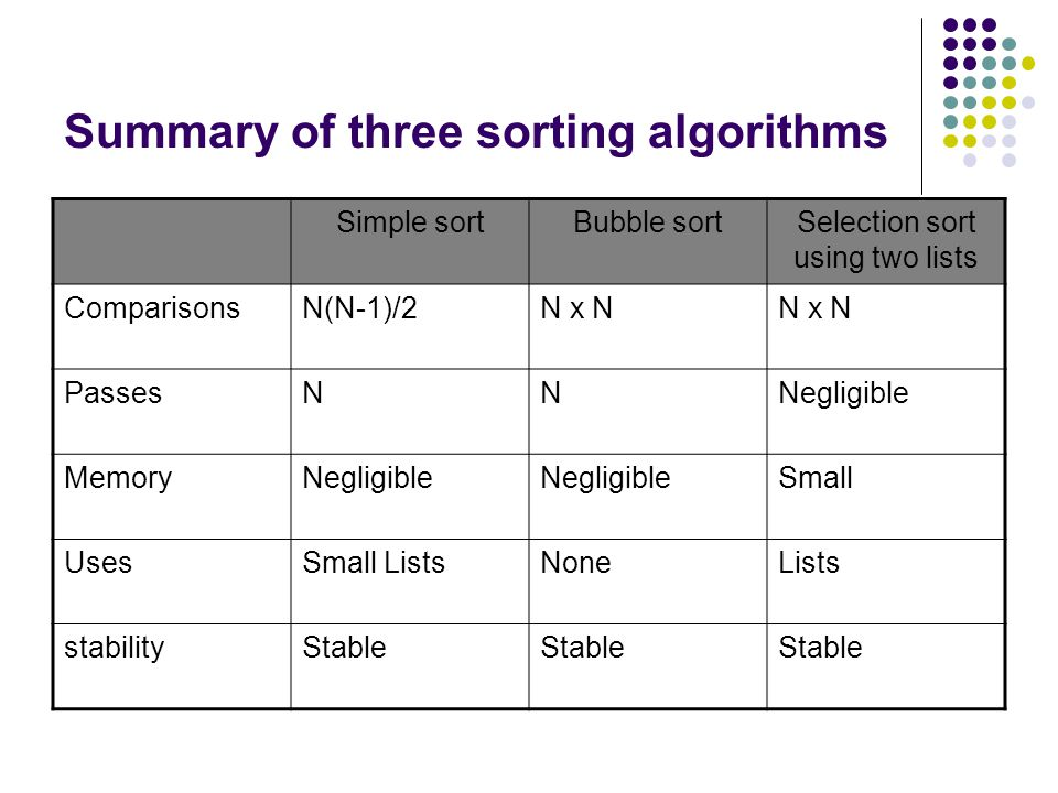Summary of three sorting algorithms The criteria for measuring algorithm performance are – 1. Behaviour with different size lists 2. Memory requiremen