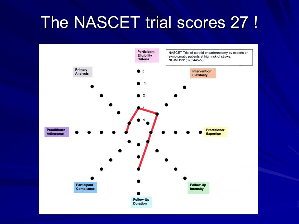 The NASCET trial scores 27 !