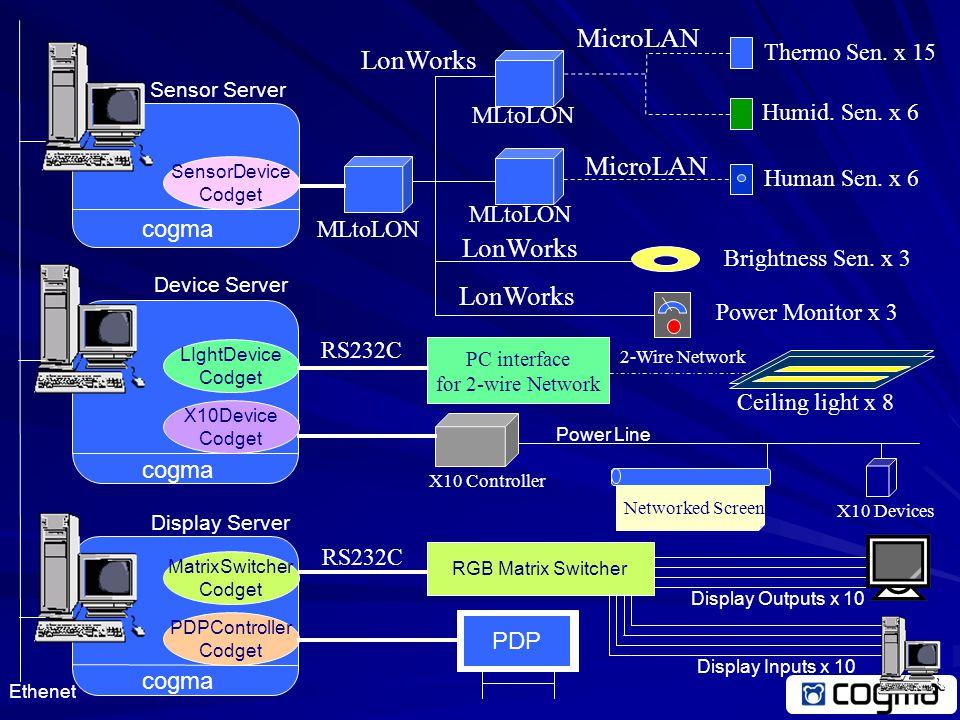 Heterogeneous Networks Full2wire network ( Matsushita Elec.