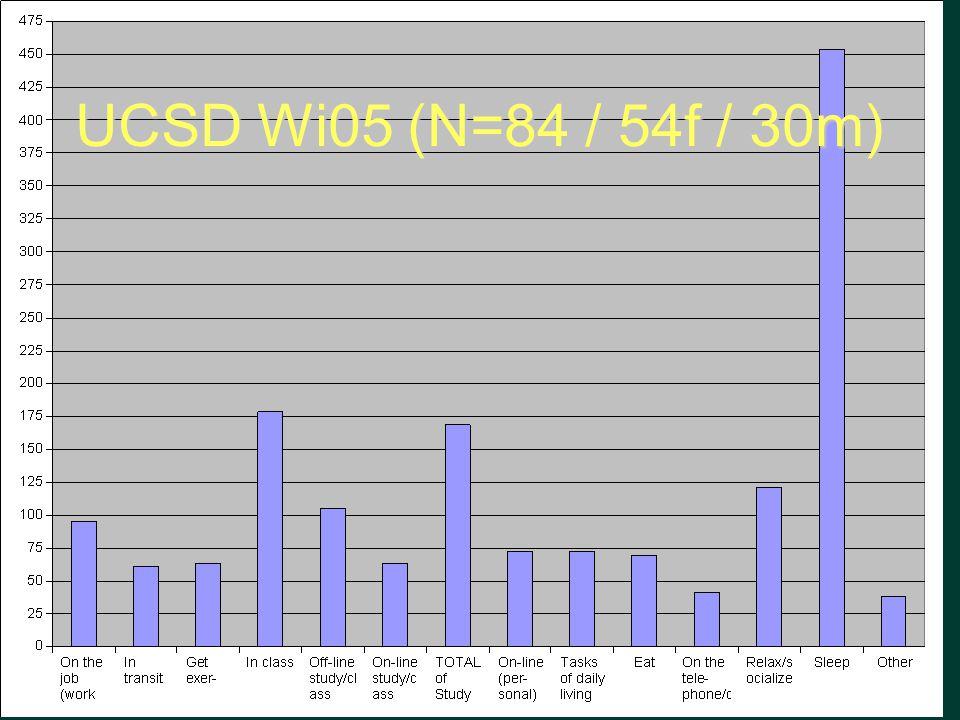 UCSD Wi05 (N=84 / 54f / 30m)