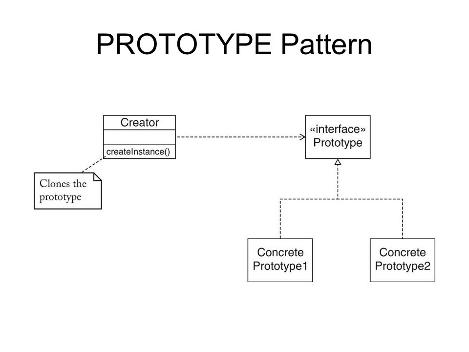PROTOTYPE Pattern
