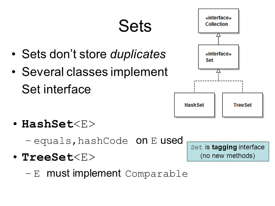 Sets Sets don't store duplicates Several classes implement Set interface HashSet –equals,hashCode on E used TreeSet –E must implement Comparable Set is tagging interface (no new methods)