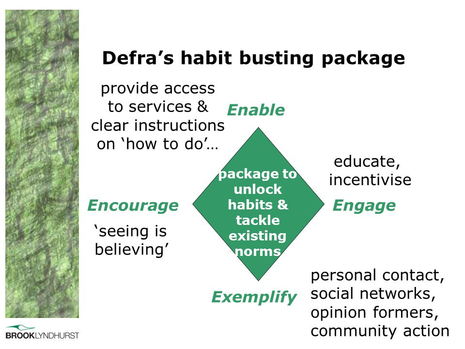 Defra's habit busting package package to unlock habits & tackle existing norms Enable Engage Exemplify Encourage provide access to services & clear in