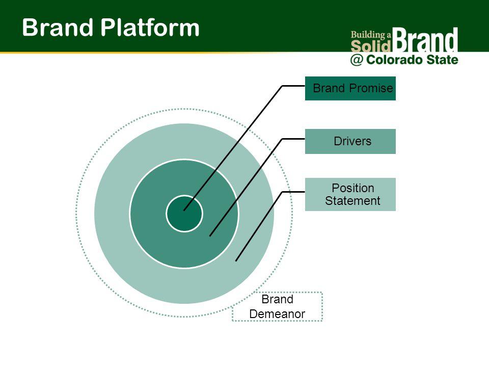 Brand Demeanor Brand Promise Drivers Position Statement Brand Platform