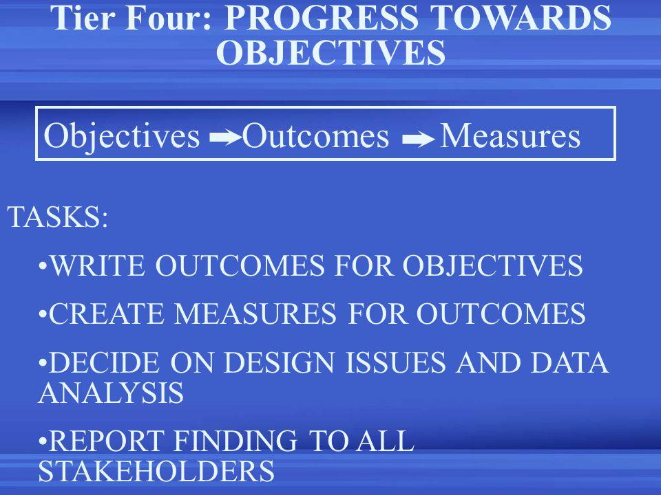 Tier Four: PROGRESS TOWARDS OBJECTIVES ObjectivesOutcomesMeasures TASKS: WRITE OUTCOMES FOR OBJECTIVES CREATE MEASURES FOR OUTCOMES DECIDE ON DESIGN I